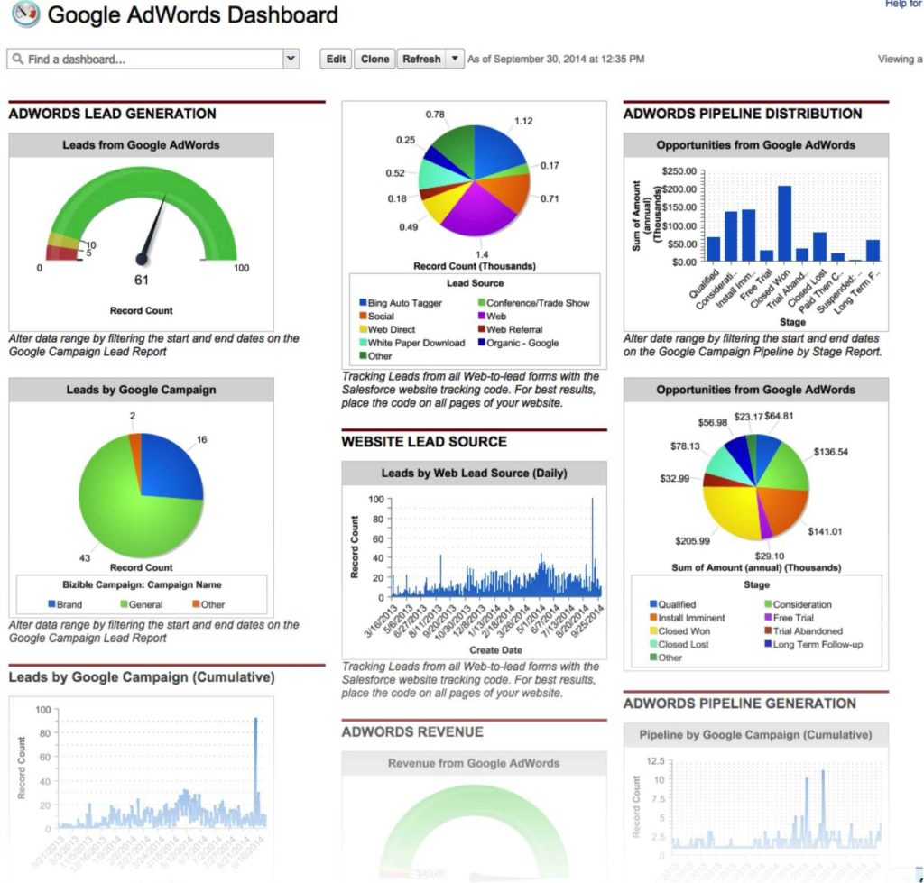 Dashboard Report Examples and How to Visualize Your Marketing Data with Salesforce