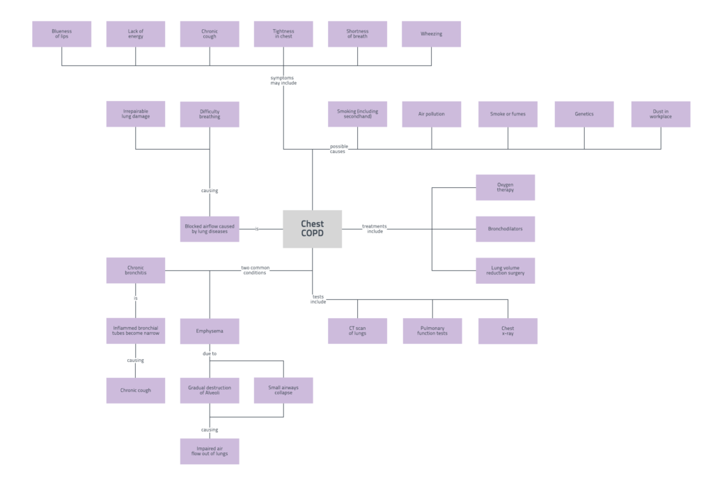 Data Mapping Template Excel and Concept Map Examples and Templates Lucidchart