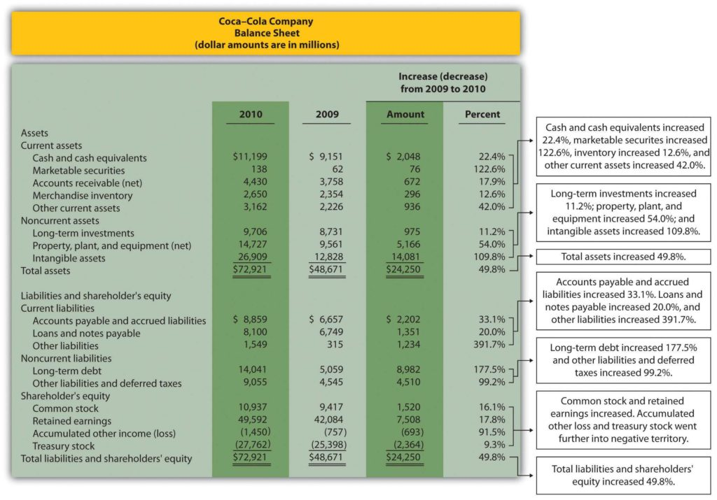 Download Balance Sheet Template and Trend Analysis Of Financial Statements