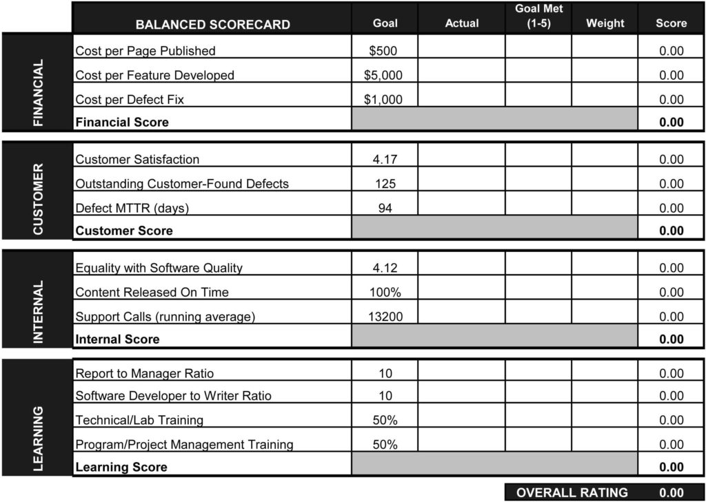 Employee Performance Scorecard Template Excel and Template Employee Performance Scorecard Template