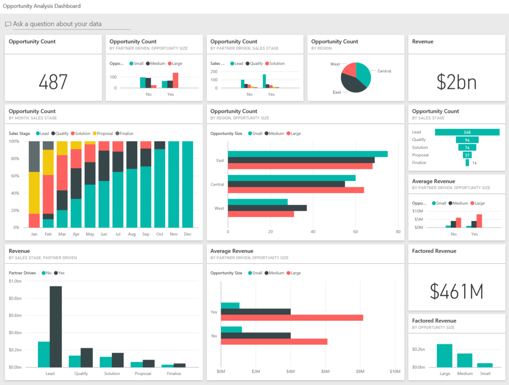 Examples Of Dashboard Reporting and Opportunity Analysis Sample for Power Bi Take A tour Microsoft
