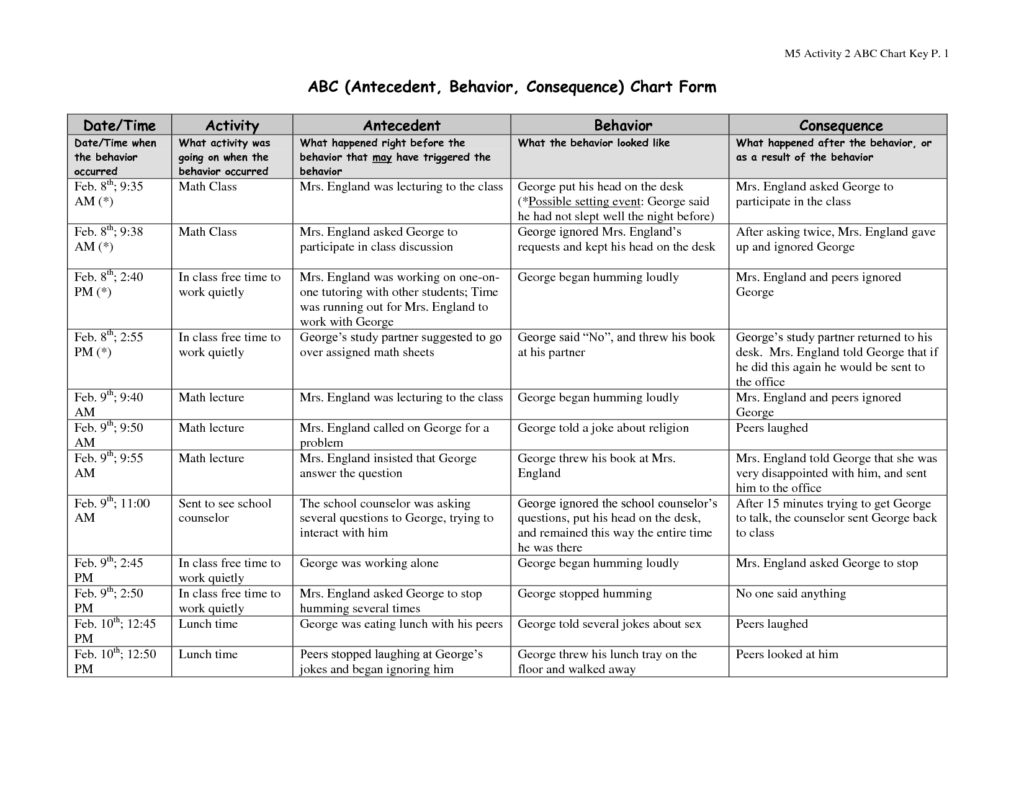Examples Of Teacher Observation Report
