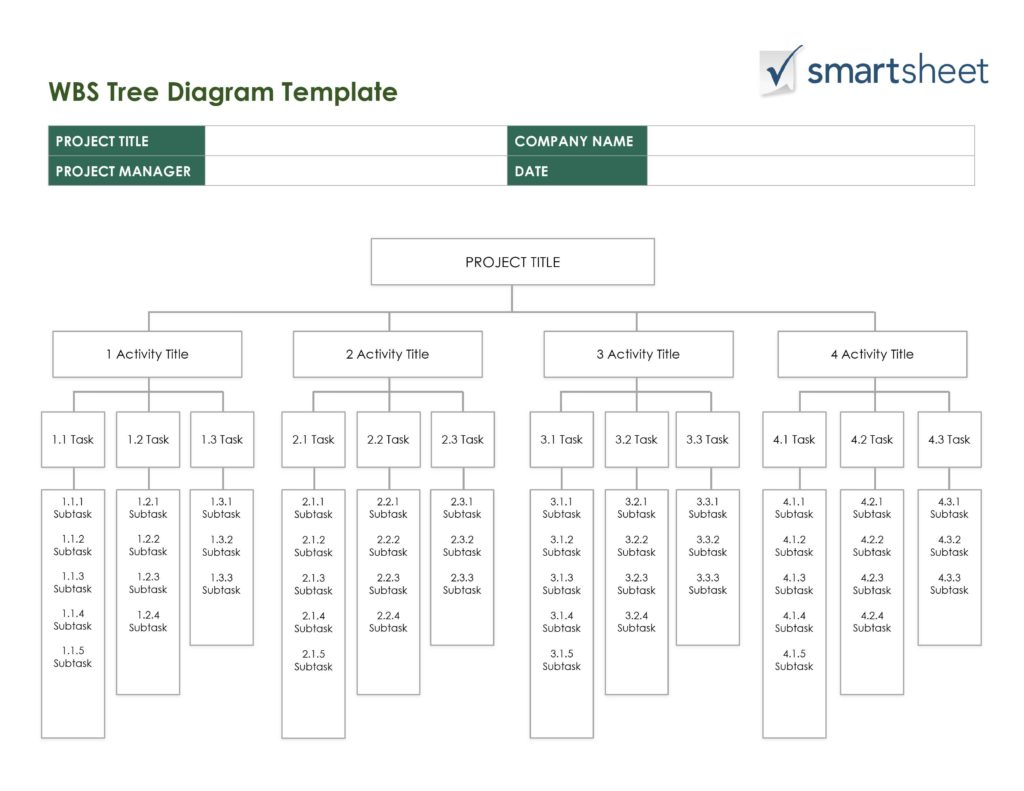 Excel 2007 organizational Chart Template and Free Work Breakdown Structure Templatessmartsheet