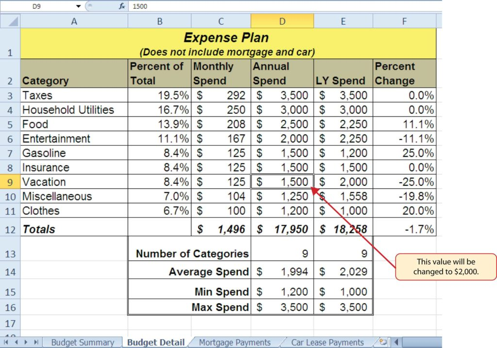 Financial Budget Spreadsheet and Mathematical Putations
