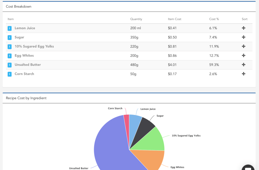 Food Cost Analysis Spreadsheet and Recipe Cost Calculator