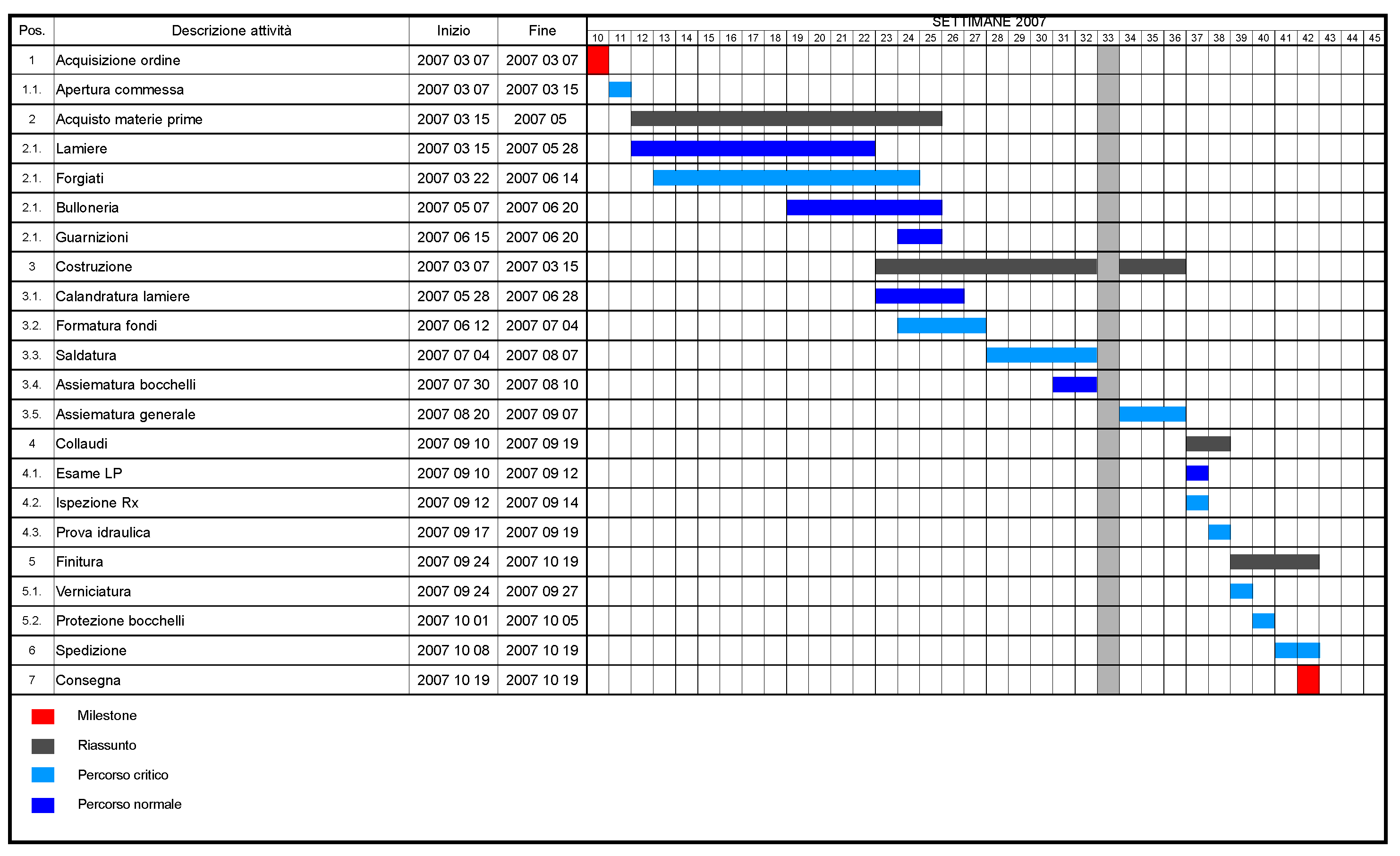 Gantt Chart In Excel 2010 Template and Chart Template Category Page 367 Efoza