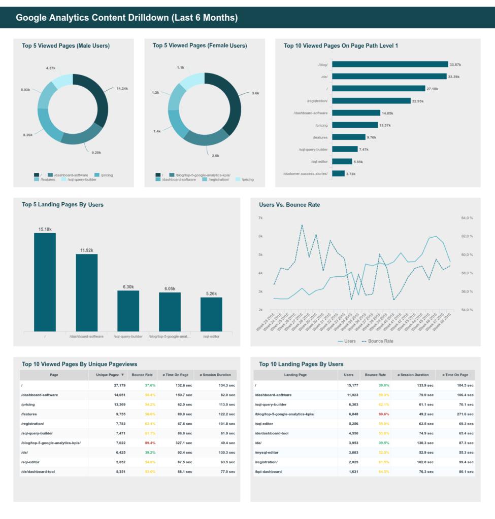 Google Analytics Sample Reports and the Best Custom Google Analytics Dashboards Examples