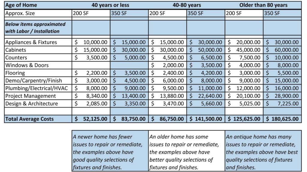 Home Construction Estimating Spreadsheet and Remodel Cost Spreadsheet Spreadsheets