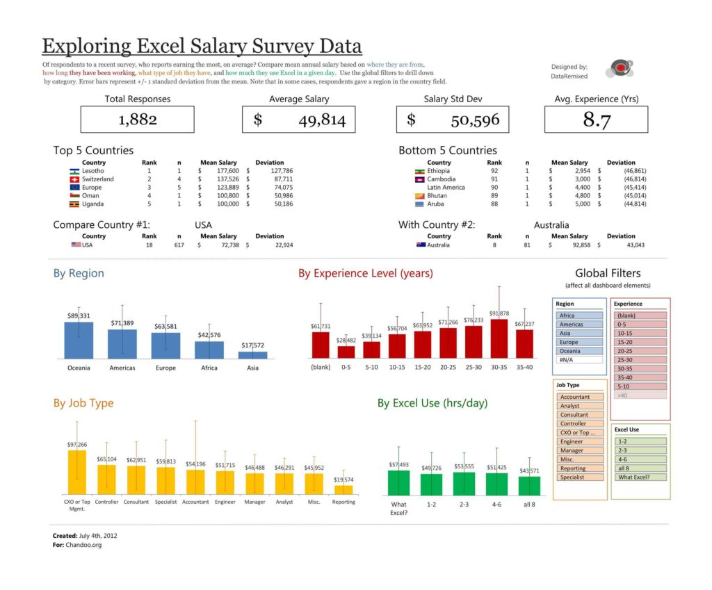 Hotel Linen Inventory Spreadsheet and Survey Results Excel Template Naerbet Spreadsheet