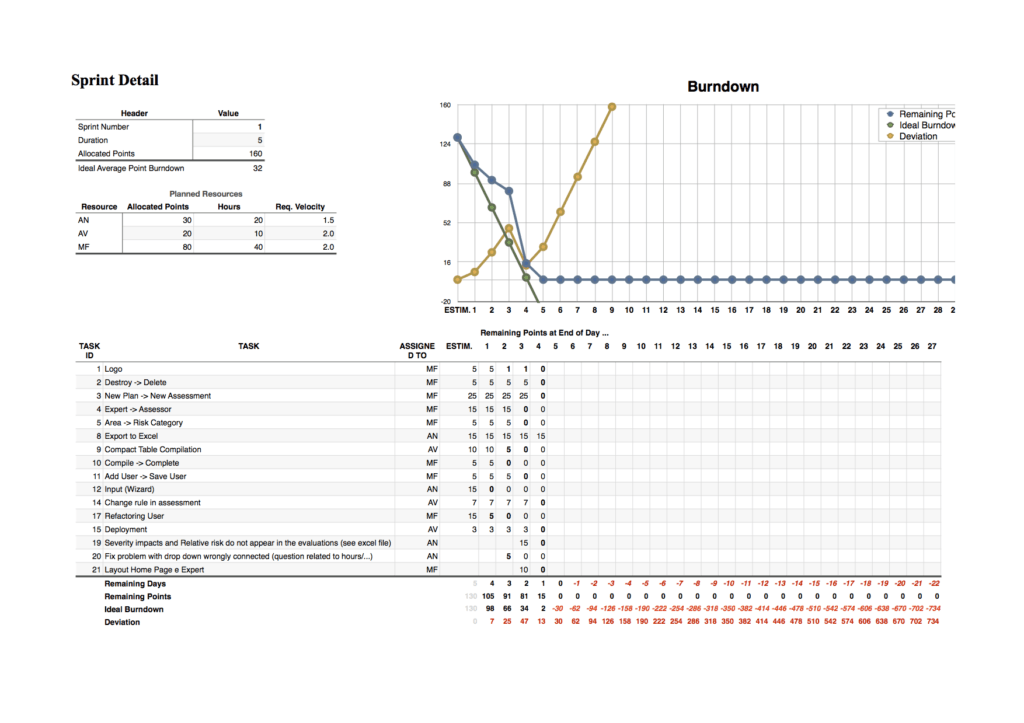Keeping Track Of Projects Spreadsheet and An Introduction to software Project Management