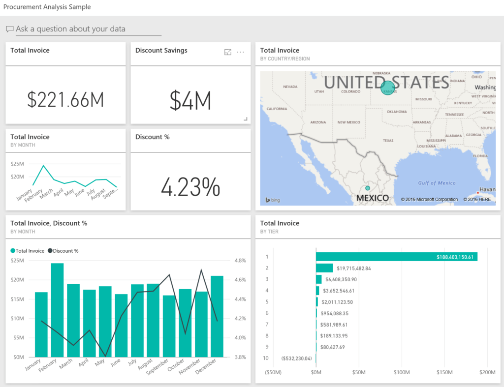 Kpi Reports Sample and Procurement Analysis Sample for Power Bi Take A tour Microsoft