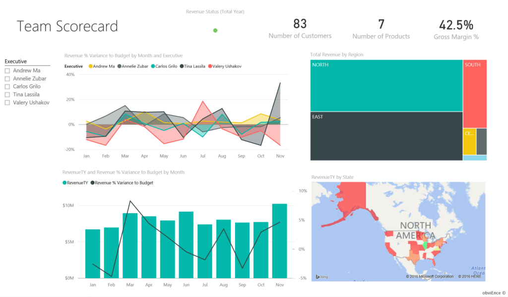 Kpi Scorecard Template Excel and Customer Profitability Sample for Power Bi Take A tour