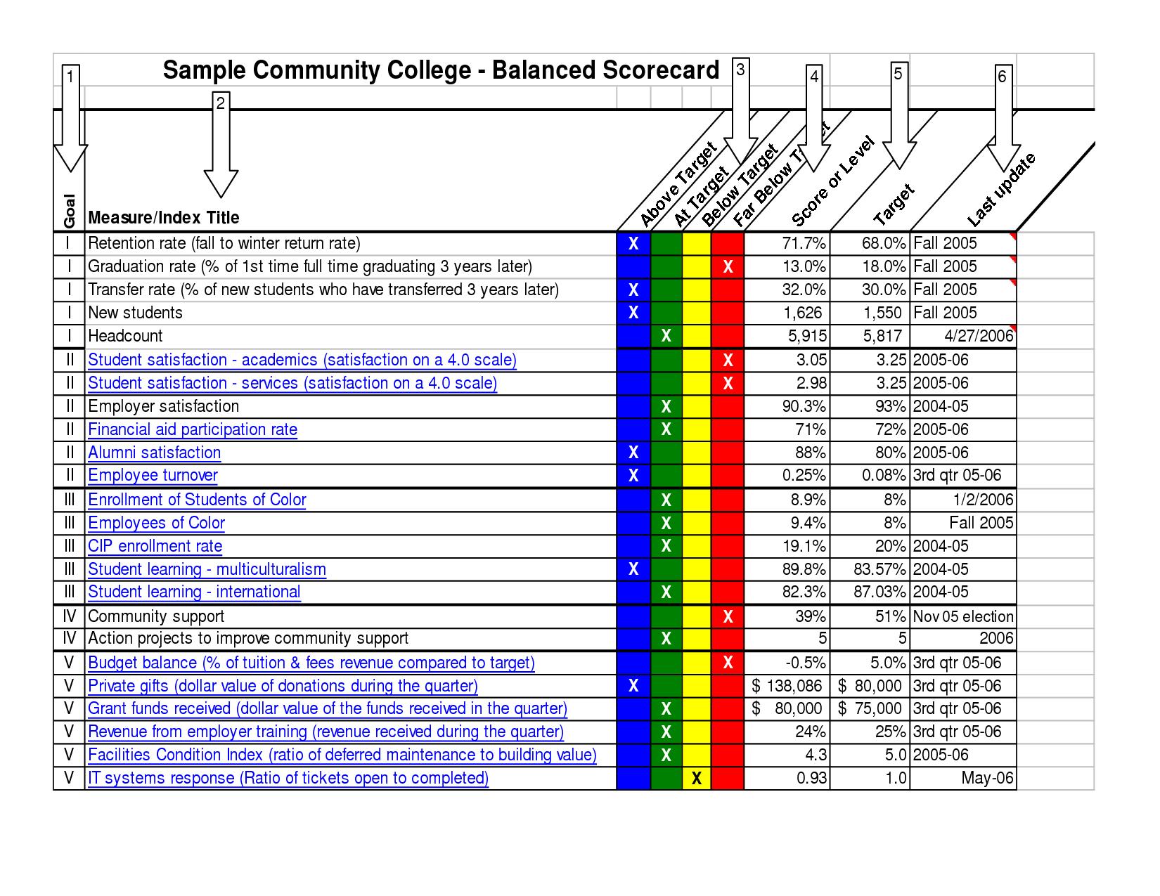 Kpi Scorecard Template Excel and Template It Scorecard Template