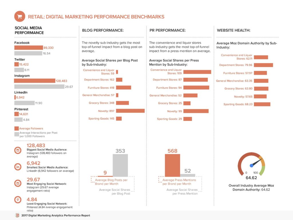 Marketing Reports Templates and Digital Marketing Analytics Benchmarks by Industry Free Report