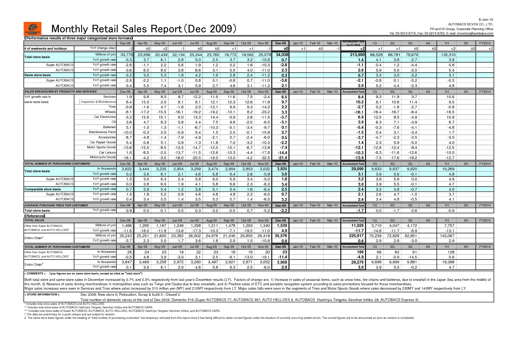 Media Monitoring Report Example and Monthly Sales Activity Report Template