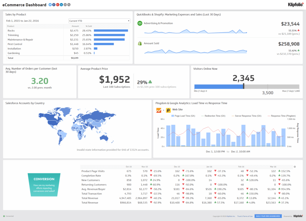 Monthly Marketing Report Template and Marketing Dashboards 9 Dashboards for Every Marketer Klipfolio