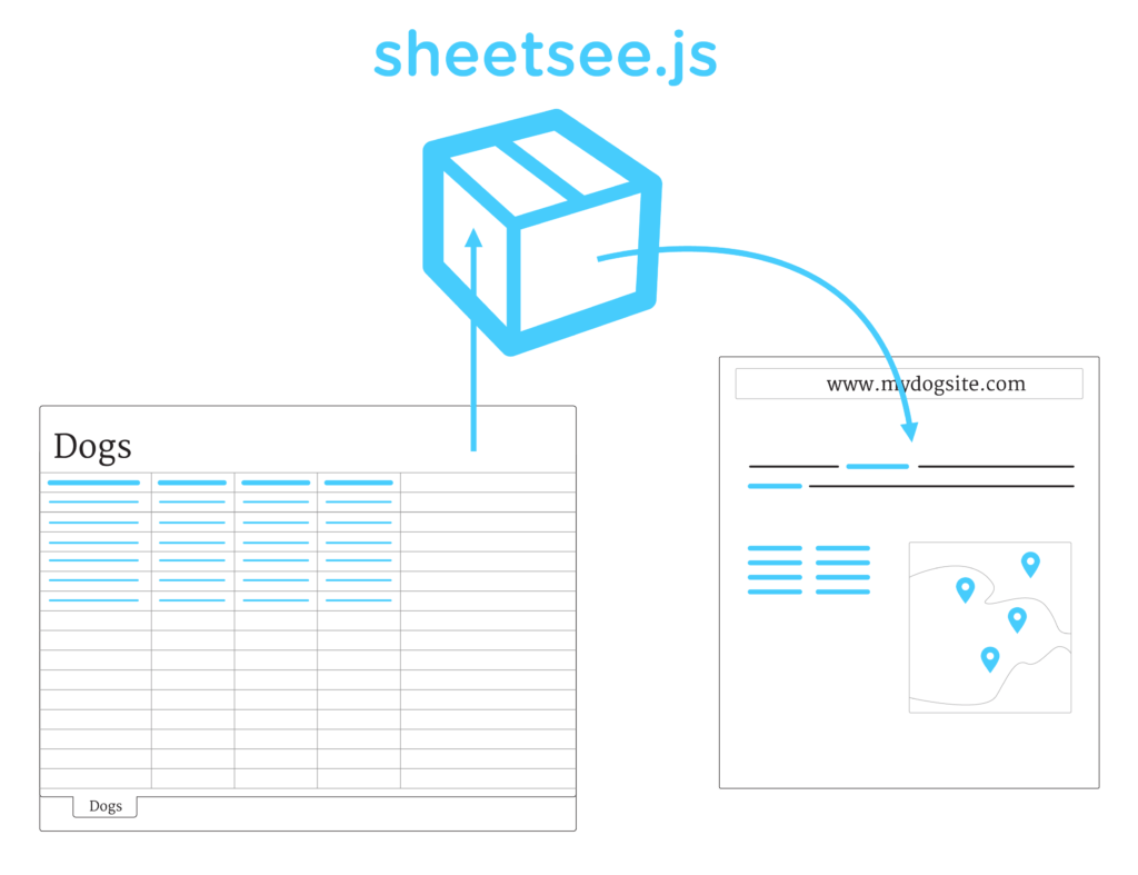 Node Js Spreadsheet and Sheetsee Js