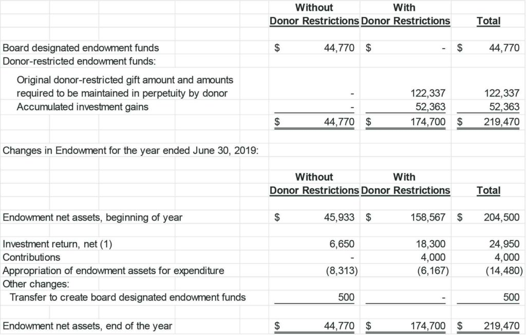Non Profit Financial Statements Template and Fasb Nonprofit Financial Statement Project Smith Howard
