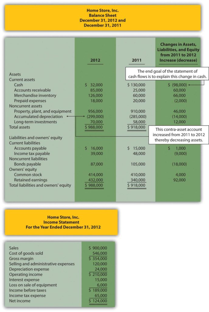 Profit and Loss Statement and Balance Sheet Template and How is the Statement Of Cash Flows Prepared and Used