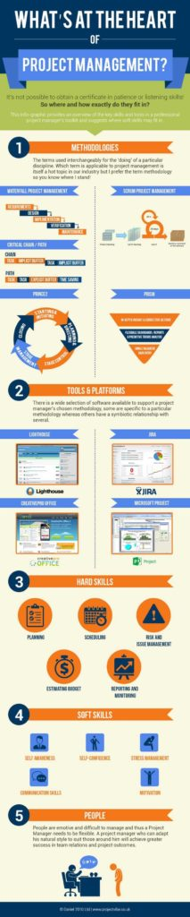 Project Management Excel Spreadsheets and Best 25 Kpi Dashboard Excel Ideas On Pinterest Kpi Dashboard