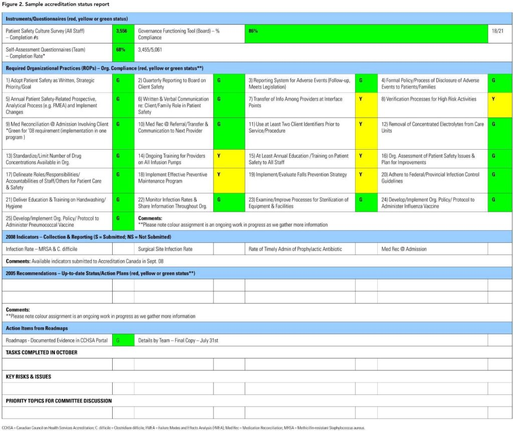 Project Manager Spreadsheet Templates and New Accreditation Program University Health Network S Experience