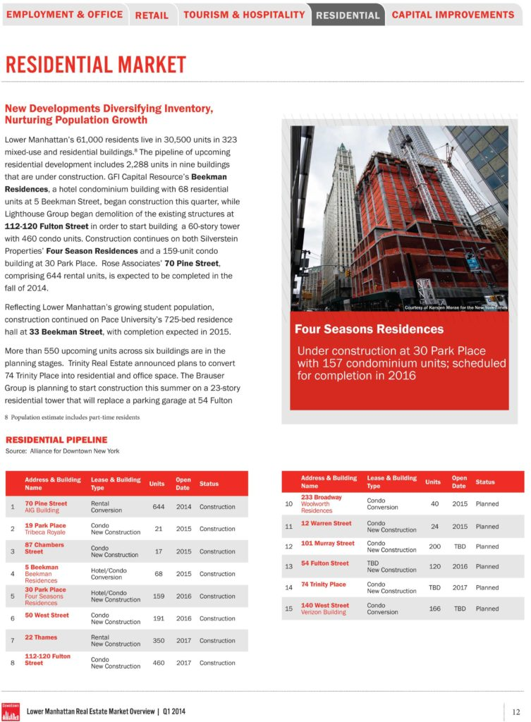 Real Estate Market Report Template and Q1 2014 Lower Manhattan Real Estate Market Vigorous Expand