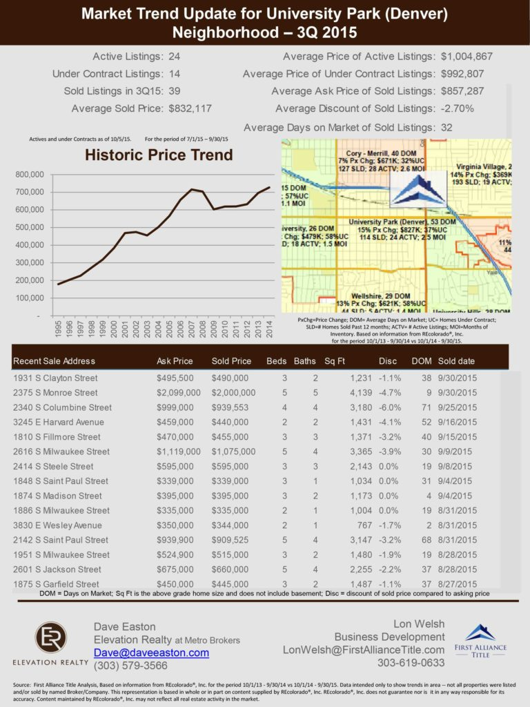 Real Estate Market Report Template and University Park Neighborhood Market Trends Elevation Realty