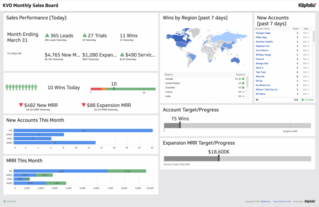Report Dashboard Examples and Dashboard Examples and Templates Klipfolio