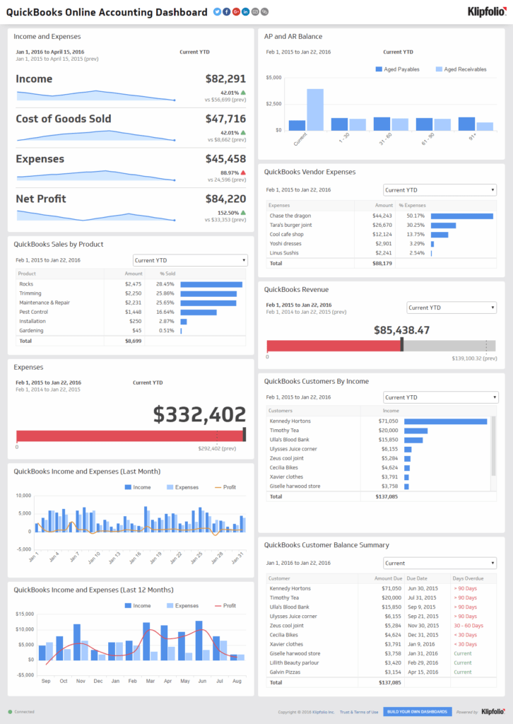Report Dashboard Examples and Financial Performance Executive Dashboard Examples Klipfolio