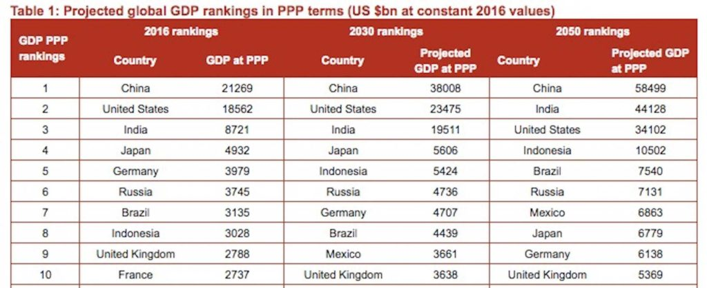 Retail Inventory Spreadsheet and Pwc World Economy Report Us to Fall Behind India and China by