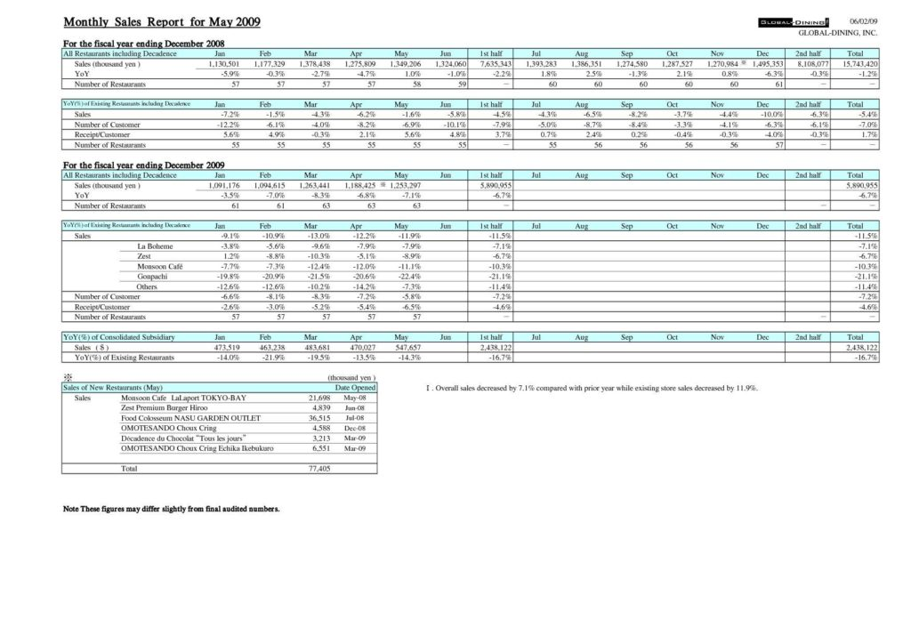 Sale Report Template Excel and Monthly Sales Report Template Template Idea