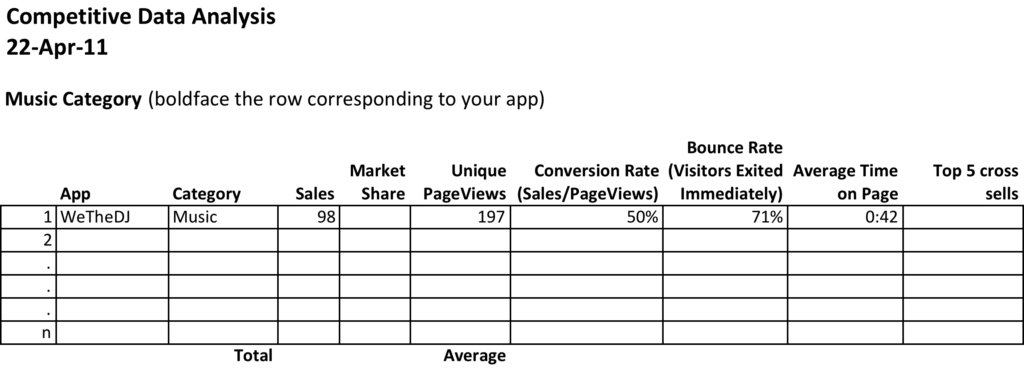 Sales Activity Tracking Spreadsheet and Business Intelligence Analysis Of App Sales Data