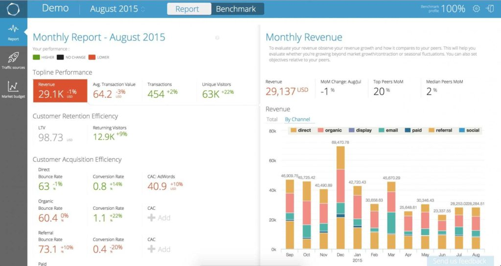 Sales Analysis Report Example and 4 Essential Shopify Apps for Reporting Analysis Statement