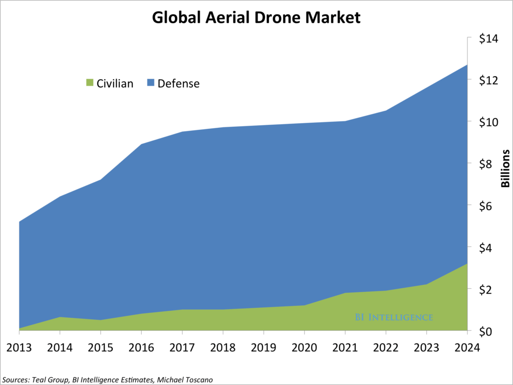Sales forecast Report Example and Drones Report Market forecast Business Insider