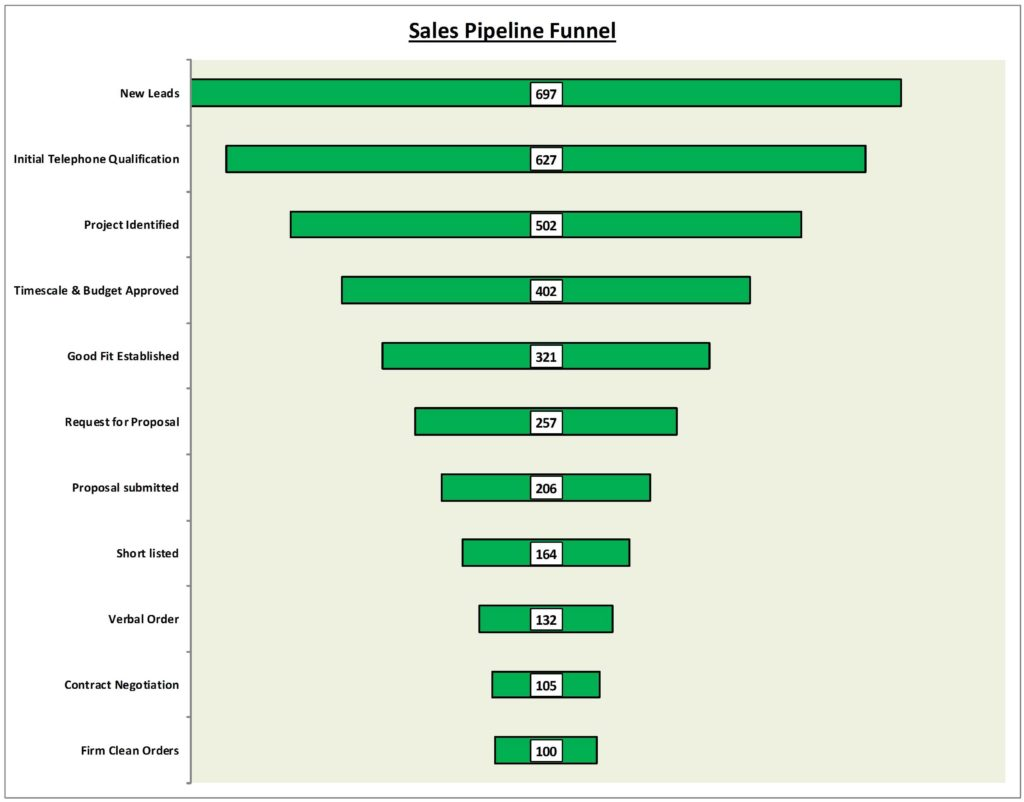 Sales Funnel Spreadsheet and Sales Pipeline Funnel Graphic Excel Template now In tool Store