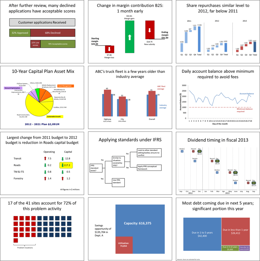 Sample Excel Data for Analysis and Dave Paradi S Powerpoint Blog April 10 Workshop In On