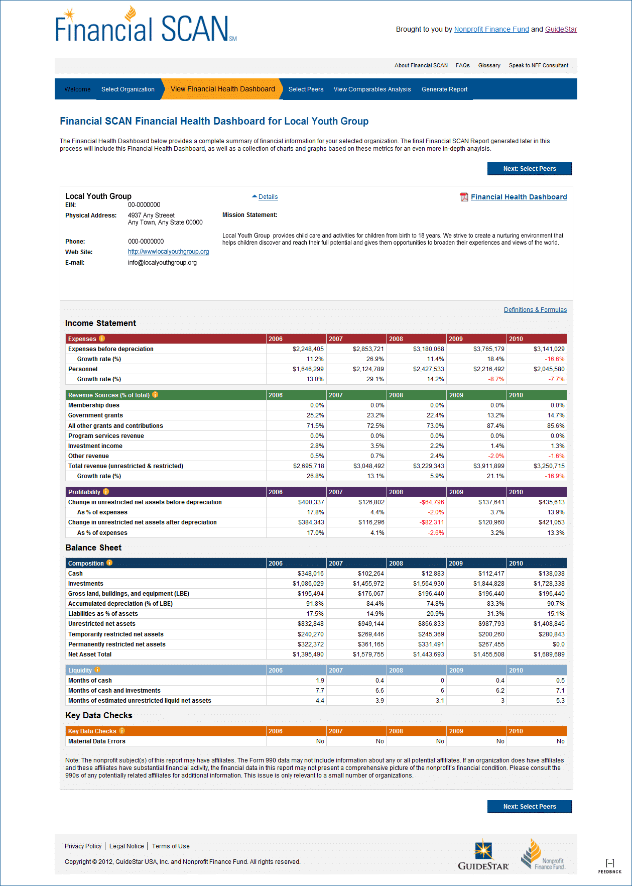 Sample Financial Report for Non-profit organization and Financial Scan for Nonprofits