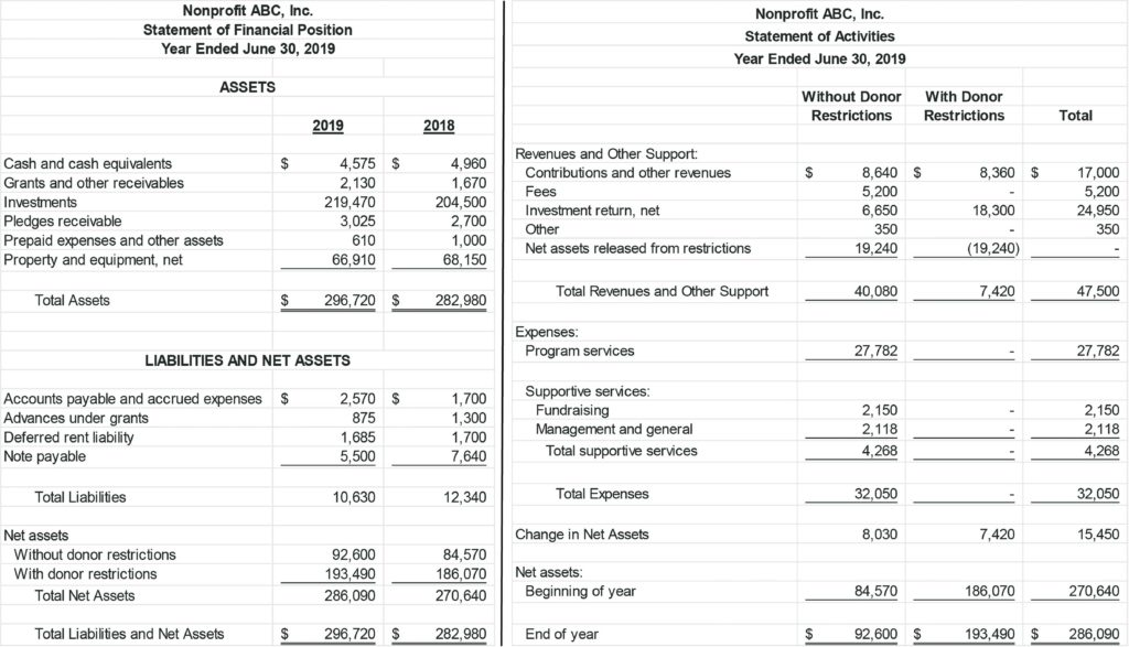 Sample Of Due Diligence Report and Fasb Nonprofit Financial Statement Project Smith Howard
