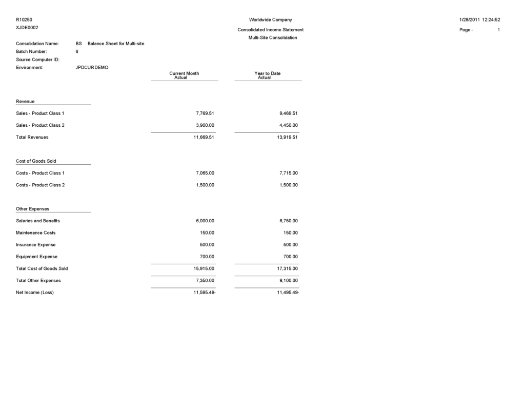 Sample Of Profit and Loss Statement and Jd Edwards Enterpriseone Financial Reports