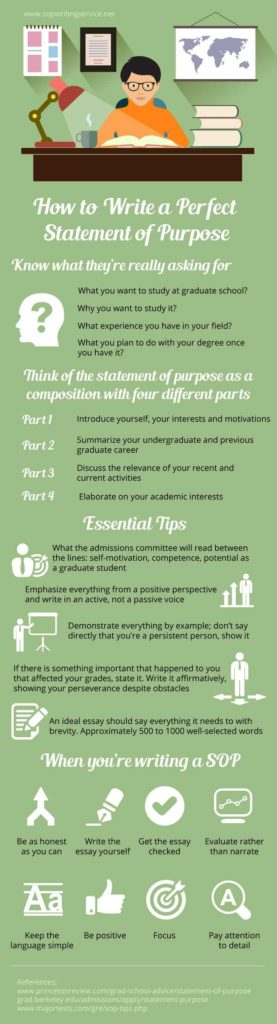 Sample Statement Of Purpose for Mba Program and Best 25 Personal Statements Ideas On Pinterest Purpose