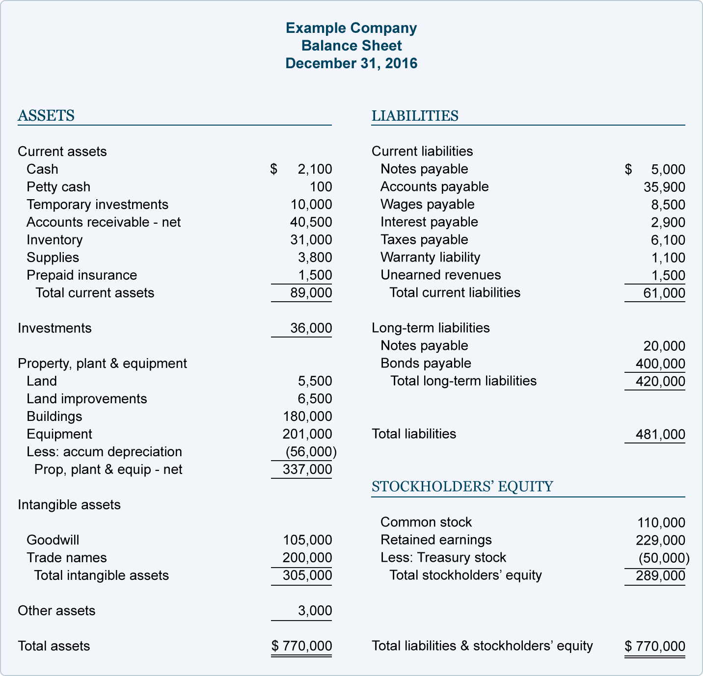 Samples Of Balance Sheets and Financial Ratios and Analysis Explanation Accountingcoach
