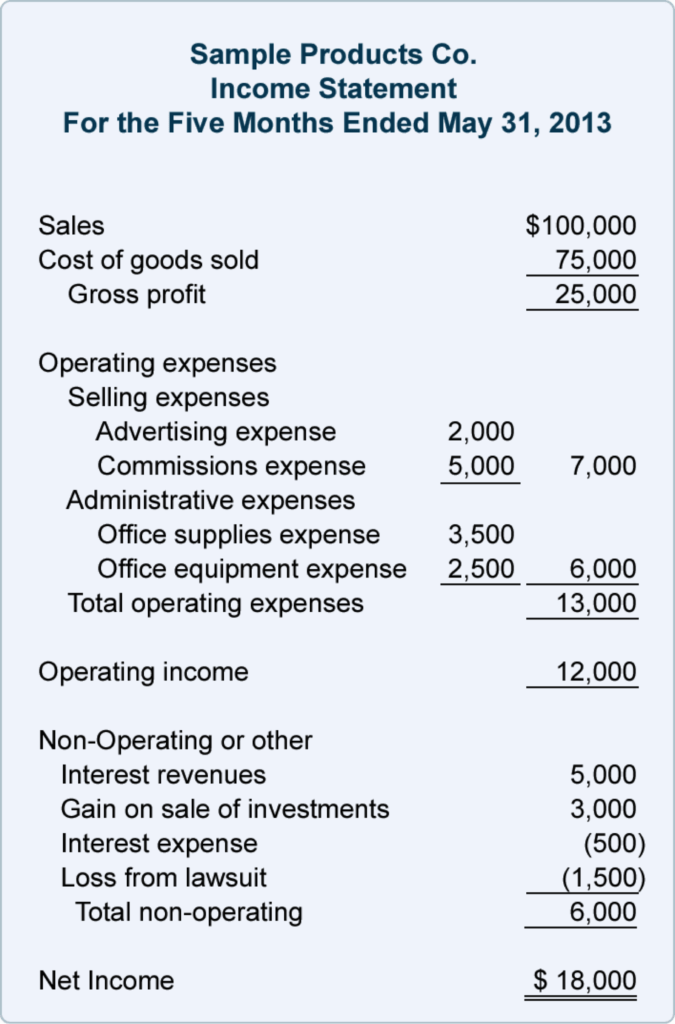 Simple Business Expense Spreadsheet and How to Apply for A Small Business Loan