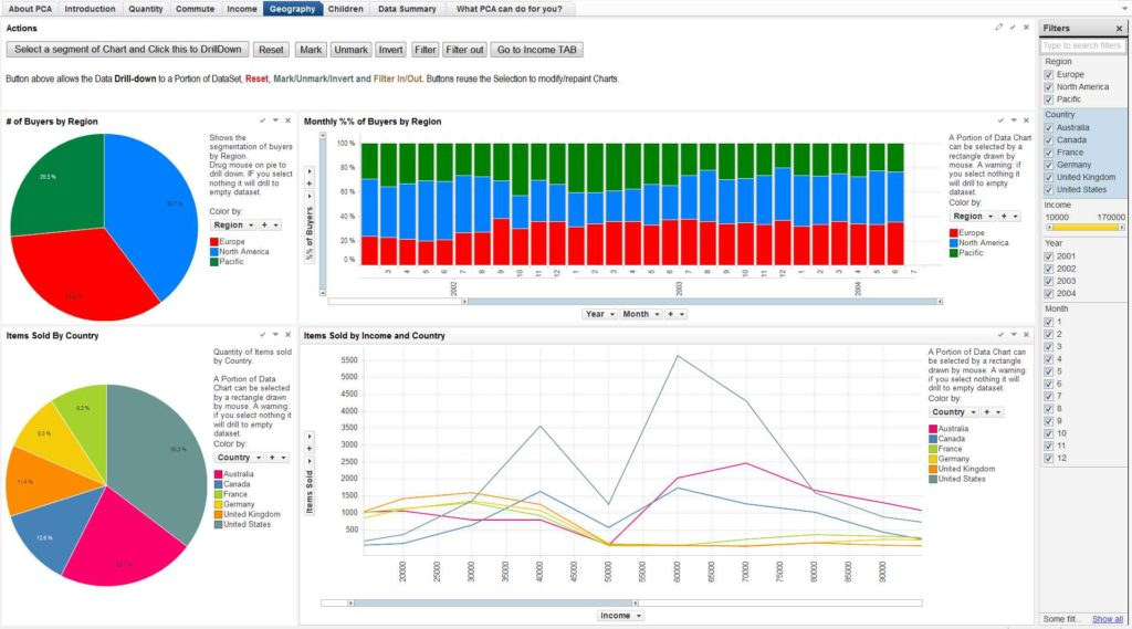 Simple Excel Dashboard Templates and Bike Pany Interactive Business Dashboard Practical Puter
