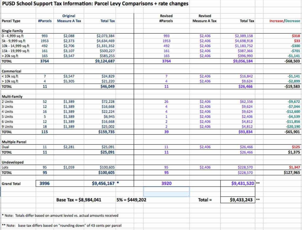 Spreadsheet Examples for Small Business and Tax Spreadsheet Spreadsheet for Photographers Small Business