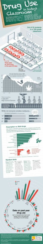 Substance Abuse Worksheets for Teenagers and Best 25 S Abuse Ideas On Pinterest Substance Abuse