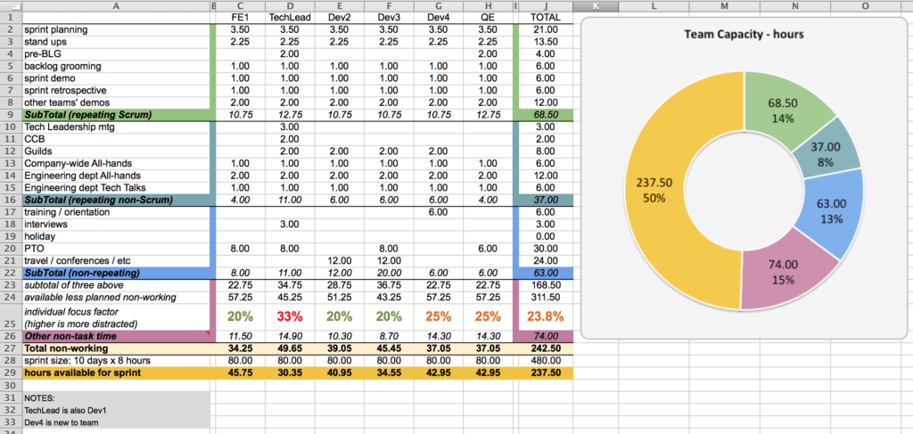 Task Tracking Spreadsheet Template and Capacity Planning Worksheet for Scrum Teams Agile Coffee
