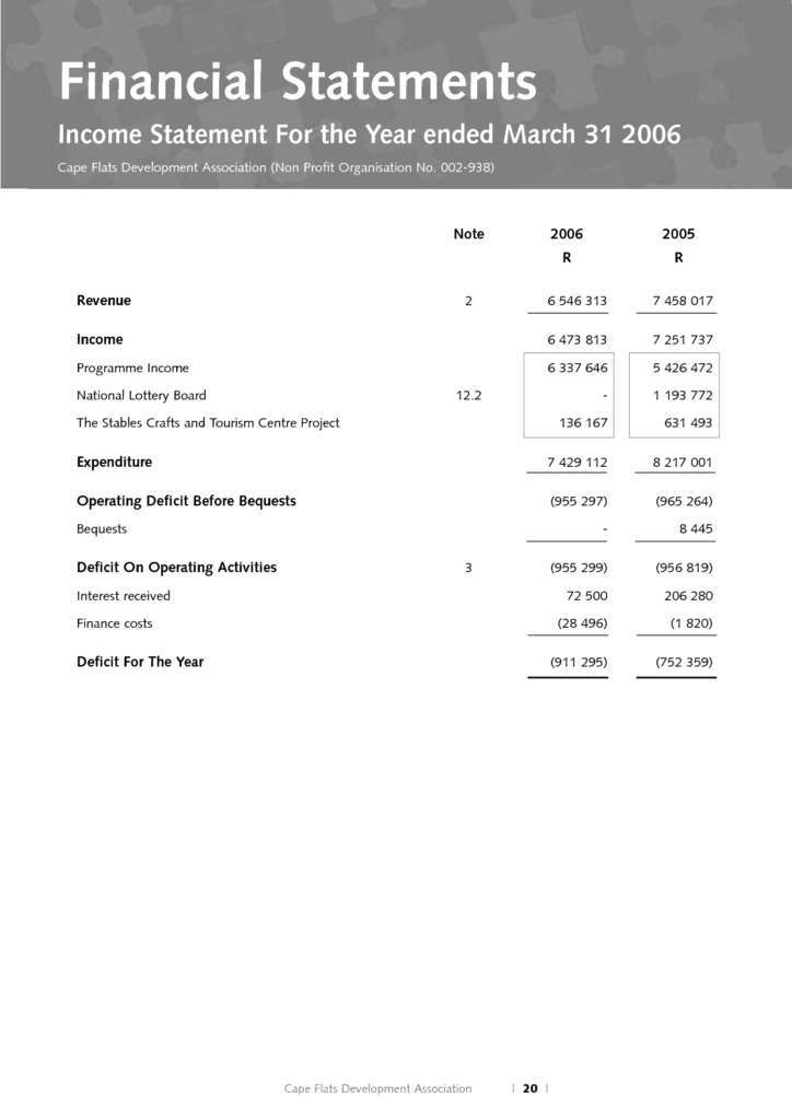 Template Of Profit and Loss Statement and 20 Non Profit In E Statement Template Dingliyeya Spreadsheet
