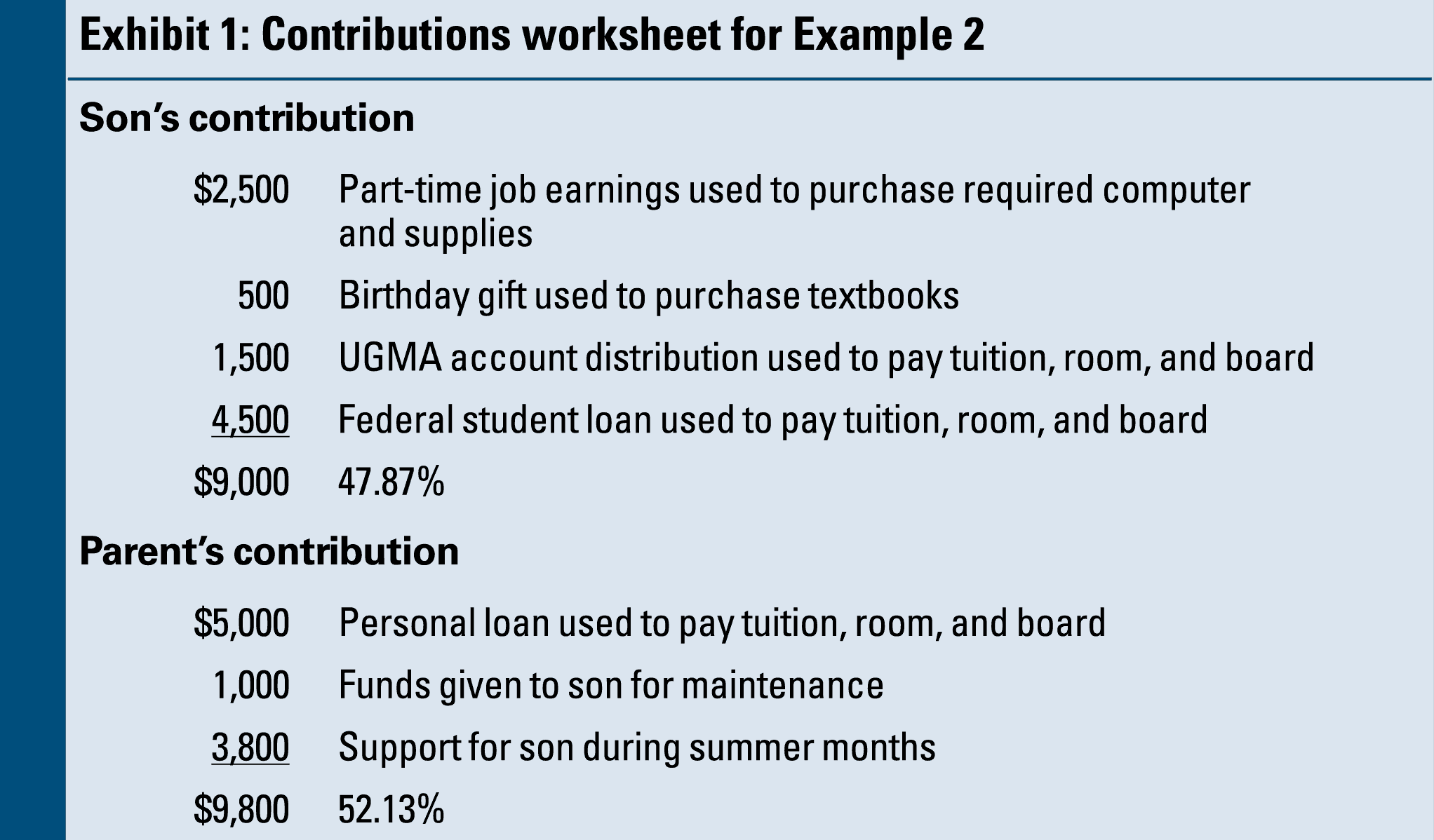 Va Loan Worksheet and Dependency Exemption issues for College Students