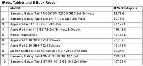 Topseller-eBay2