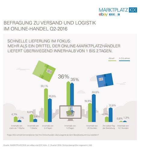 eBay_Infografik_MARKTPLATZ-KIX_Q2_Schnelligkeit Lieferung Onlinehandel